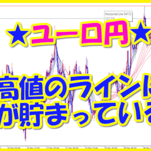 ユーロ円★高値のラインに指値が貯まっているか?