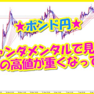 ポンド円★ファンダメンタルで見てもポンドの高値が重くなっている!