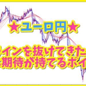 ユーロ円★ラインを抜けてきたら上昇に期待が持てるポイント♪