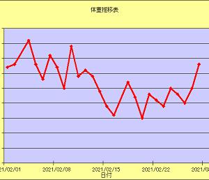 月別体重推移(2021/02)