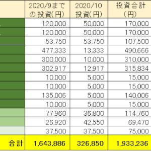 2020年10月 共働き世帯 投資・運用実績