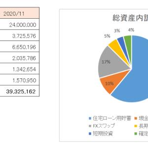 共働き外人夫婦 資金3,900万円の内訳と将来への試算