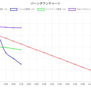 Chart.js で バーンダウンチャートを作る