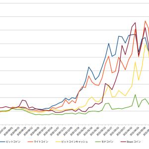 なんとなく、持っている暗号資産の大体一年のグラフ。