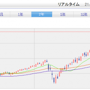 NAS/S&P500 最高値更新!!!