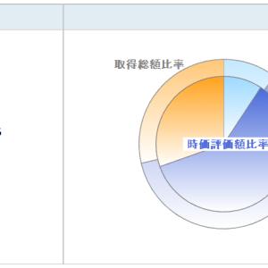 今週の騰落額【含み益】上昇 NET証券