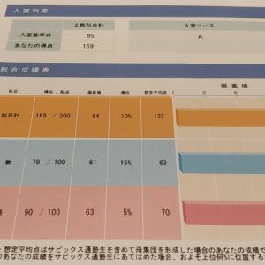 SAPIXの入室テストの結果