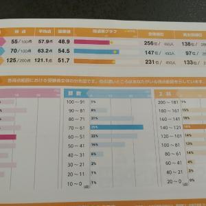 浜学園の公開テストが悲惨!!