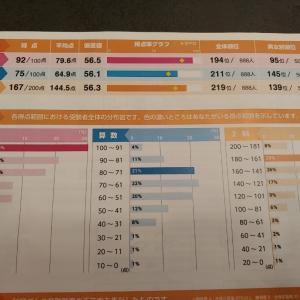 二年生 浜学園公開テスト結果