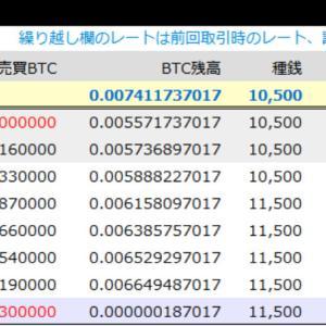 アンケートの報酬でビットコインを運用(45回目)一旦逃げ(;^_^A