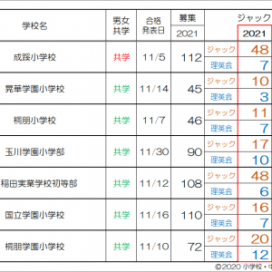 最新情報!【2022小学校受験/塾選び】ジャックVS理英会 合格速報2021比較(東京)