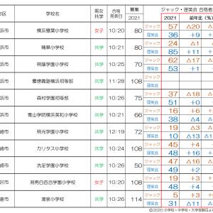 最新情報!【2022小学校受験/塾選び】ジャックVS理英会 合格速報2021比較(神奈川・埼玉)