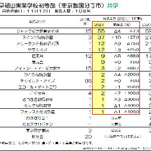 【2022小学校受験】伸芽会の経営状況について(2021年1月7日公表)