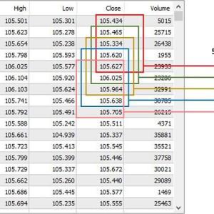 FXにおける移動平均線(単純平均)の使い方