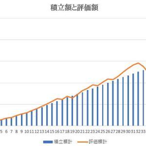 【つみたてNISA・iDeCo】2020年11月は+198,968円・累計+420,252円・運用総額は2,096,904円。