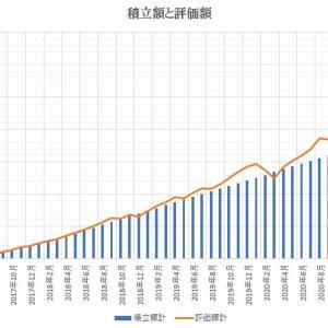 【つみたてNISA・iDeCo】2021年5月の運用成績報告