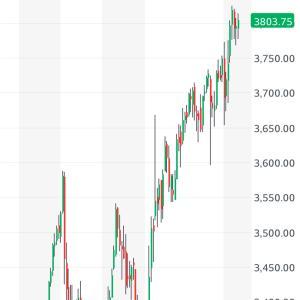 株式市場は陶酔状態、ハイな気分になっています