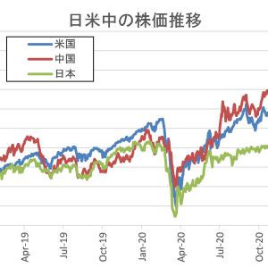 日米中の株価推移を比較する