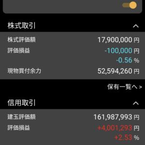 日経平均496円高 含み益は391万円 2月25日、木曜日