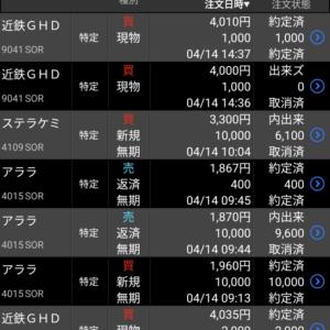 日経平均130円安 保有株含み益は244万円 4月14日、水曜日