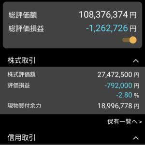 日経平均株価は388円安 含み損は126万円 口座内資産は4600万円に減少 7月28日、水曜日