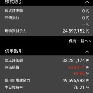 東邦亜鉛、リミックス、リバーエレッテク、CAICA,を売って140万円の損 日経平均株価は96円高。 10月22日、金曜日