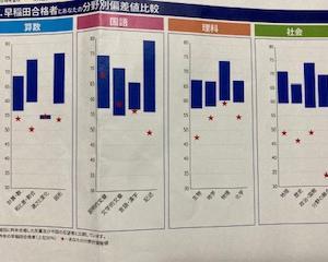 中学受験 早稲田中合格者の9月合不合判定テスト成績公開