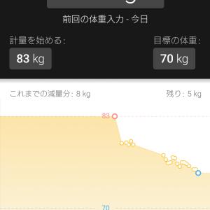 39日目:減量8kg到達…。怖いほど痩せる生活習慣。