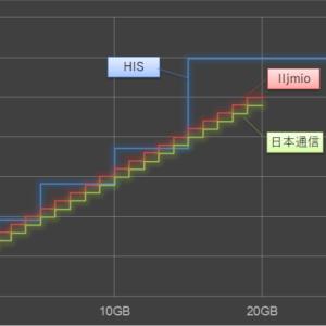 IIJmioの従量性プラン登場 他社と比較してみた