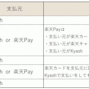 Kyashを導入してみる。設定方法や使い方の検討。