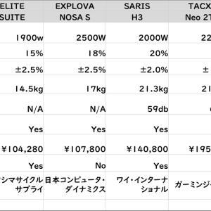 ワイズロード横浜でスマートローラー乗り比べ