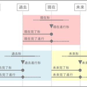 #21 時制の違いを図解で理解しよう!(高校編)