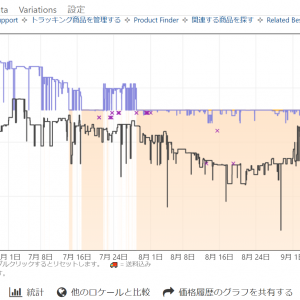Amazonの価格変動を表示する拡張機能「keepa」の使い方