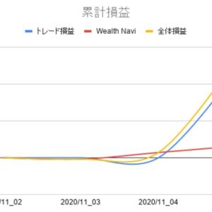 2020年12月第1週投資運用報告
