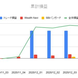 2020年12月第4週投資運用報告