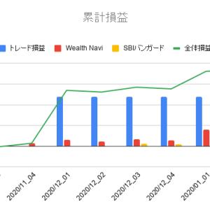 2020年1月第2週投資運用報告