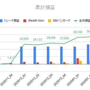 2020年2月第1週投資運用報告