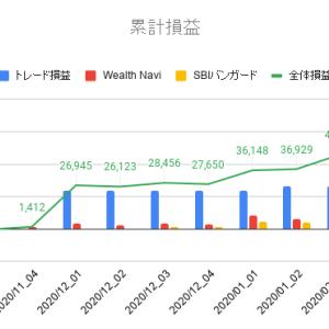 2020年2月第2週投資運用報告