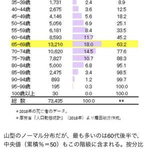 コロナが流行った結果・・・ 日本人の平均寿命 女性87.74歳 男性81.64歳 いずれも過去最長に  [135853815]