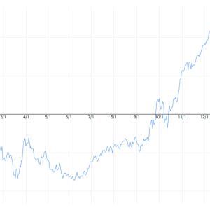 株主優待権利付き最終日に向けた動き