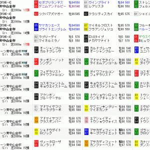 第68回日刊スポ賞中山金杯 ~出走馬確定~