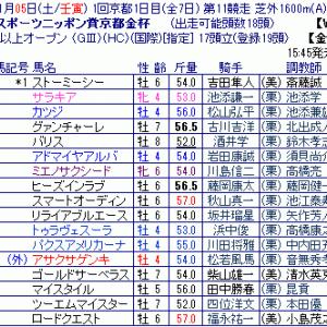第56回スポニチ賞京都金杯 ~枠順ゲート番確定~
