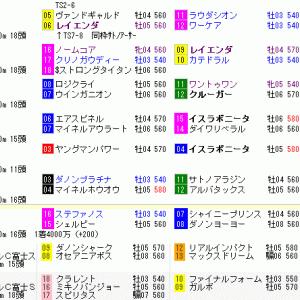 G2昇格「富士S」と「東京新聞杯」