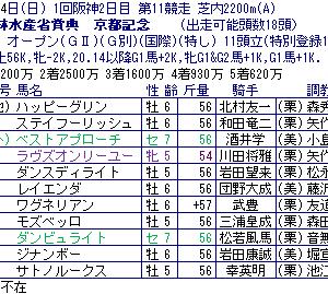 2月第2週~(農)京都記念は宝塚記念の前哨戦にはならない~