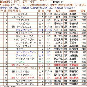 2月第2週~G1開催週は3場4重賞施行~