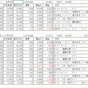 アクティブ型投資信託、短期売買法(その1):開始5ヶ月間の結果(運用資金120~140万円で利確 +54,101円)