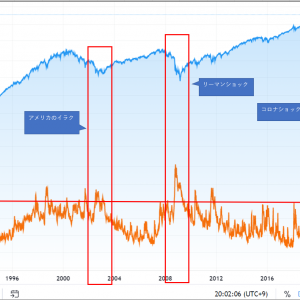 米国高配当投資の買い時は?購入タイミングの見極め方を解説【SPYD・VYM・HDV】