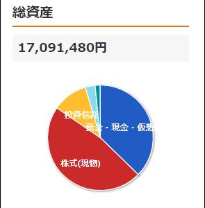 【資産公開】1週間で5万円減少も1,700万円はキープ!30代サラリーマンの資産大公開!【2021年1月2週間を振り返り】