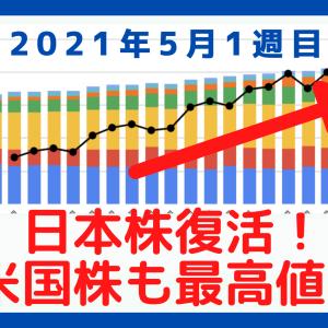 【資産公開】日本株復活!米国株も過去最高値を更新中!【2021年5月1週目振り返り】
