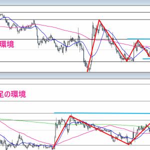【FX】2020/12/02 ドル円相場環境&シナリオ解説